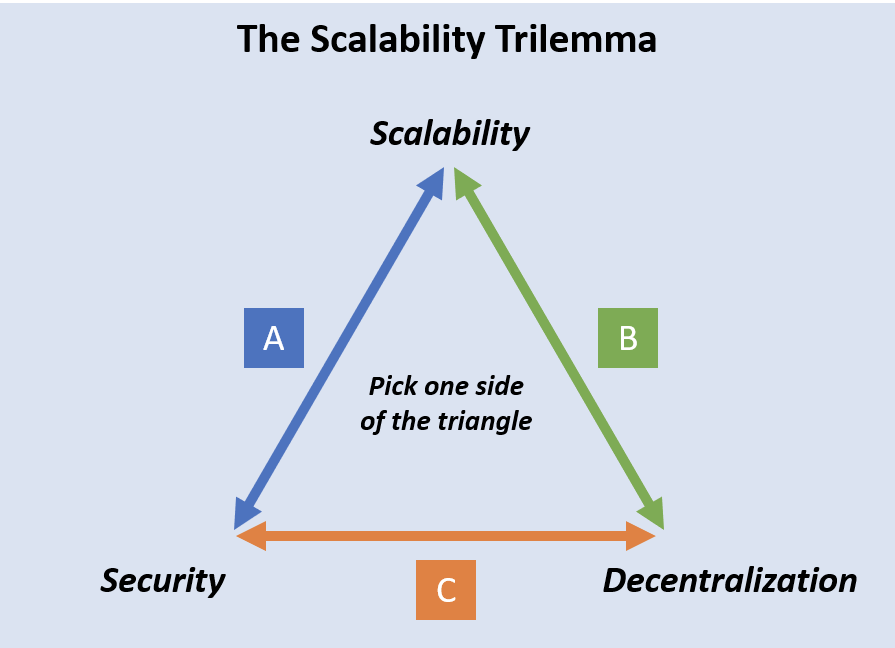 A brief overview of the Scalability Trilemma