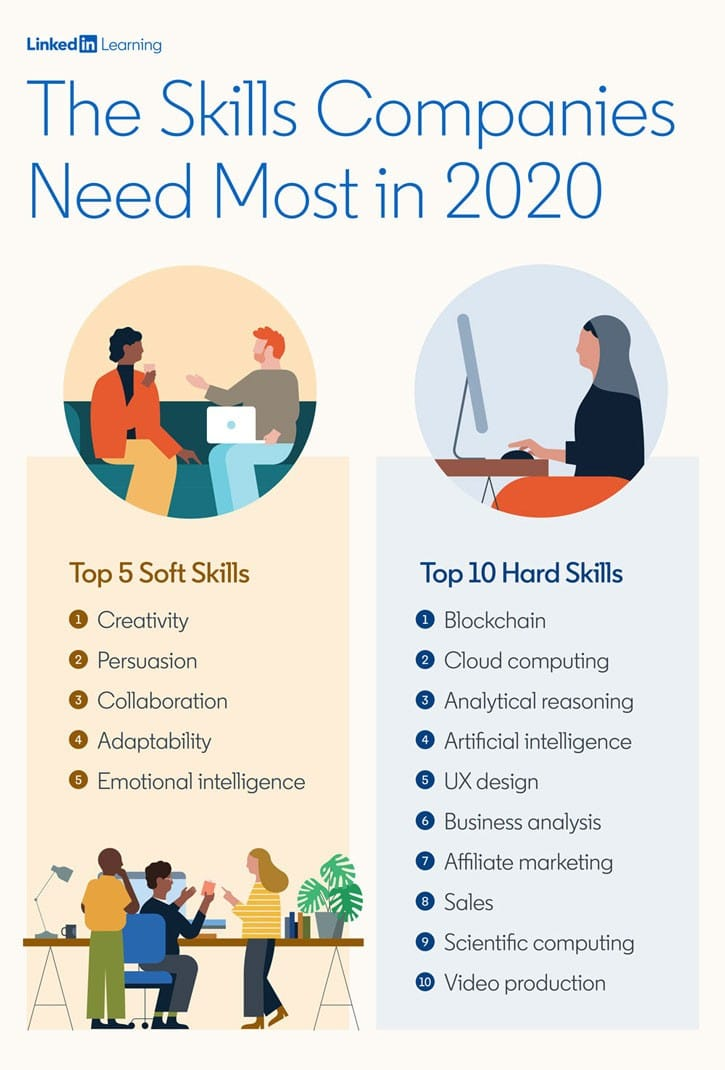 Blockchain tops LinkedIn's 'Top 10 hard skills' rankings for 2020